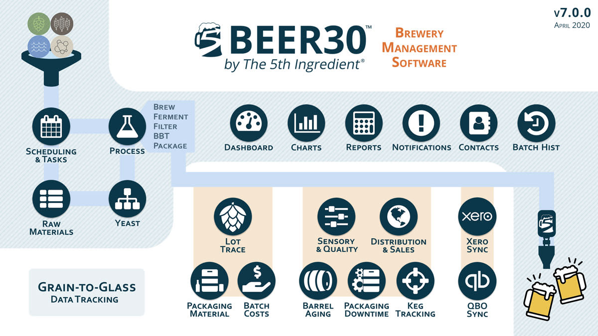 Beer30, by The 5th Ingredient—reach out today for a demo on how Beer30 can help you brew better beer, with improved brewery analytics and transformed data into cost savings.""