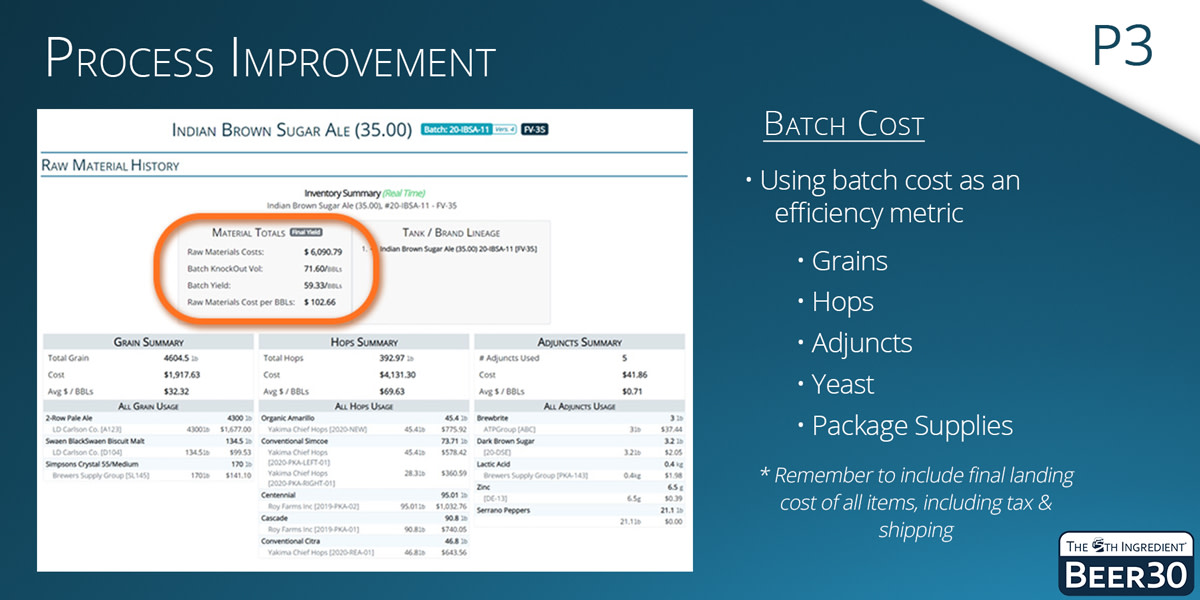 P3 - Process Improvement: Use batch cost as an efficiency metric to understand how much it cost to brew per BBL or HL.