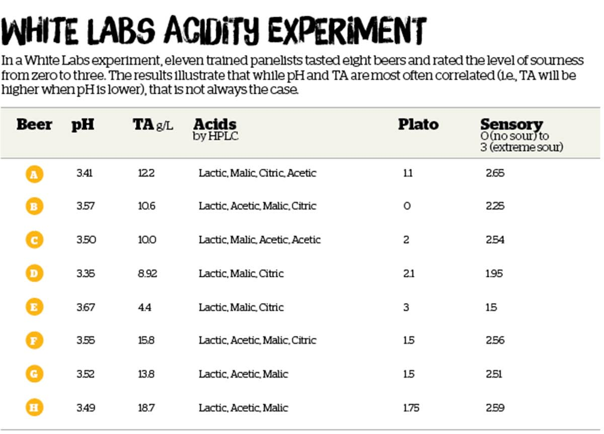 Understanding pH and Titratable Acidity in Sour Beer: Tools