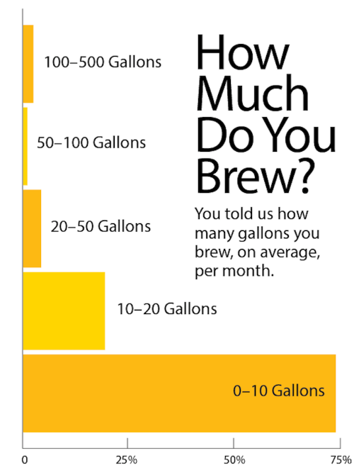 How Much Do You Brew