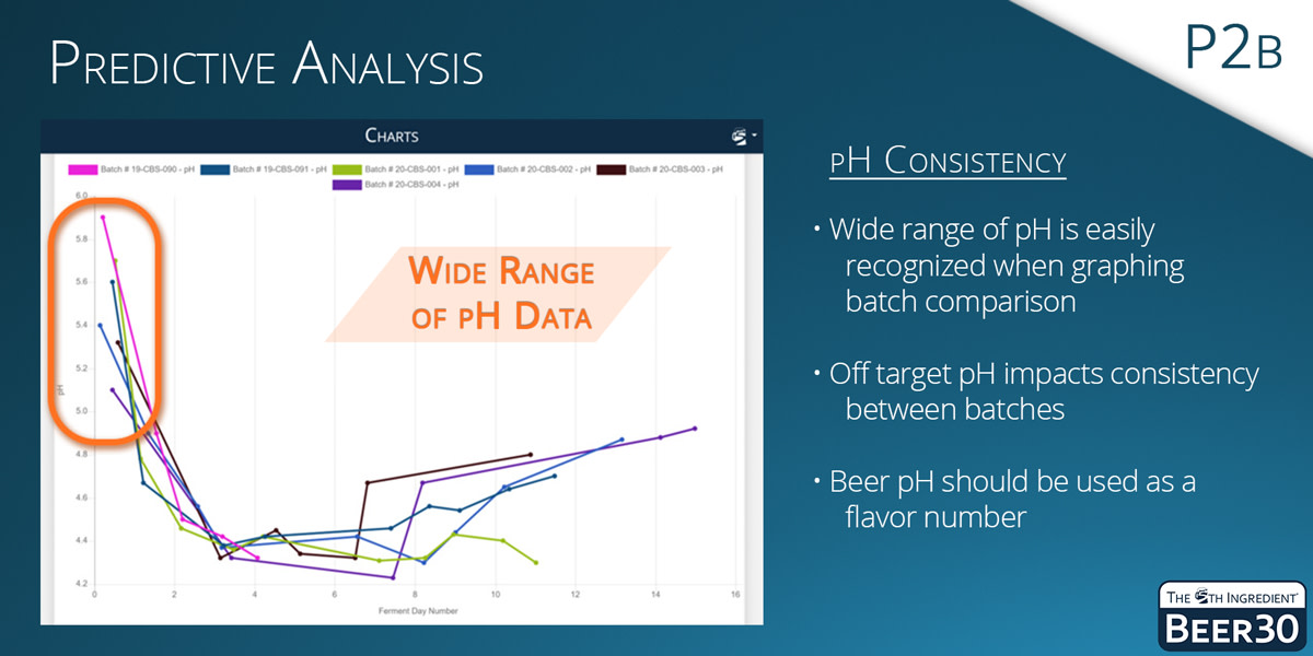 P2B - Predictive Analysis: Off-target pH impacts consistency between batches, and wide-ranging data can be displayed by graphing.