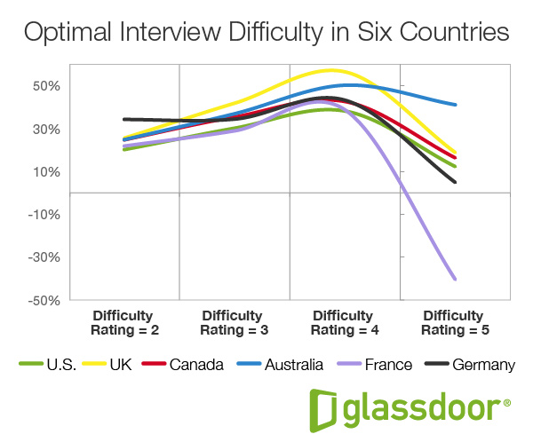 GD OptimalInterviewDifficulty Fig3