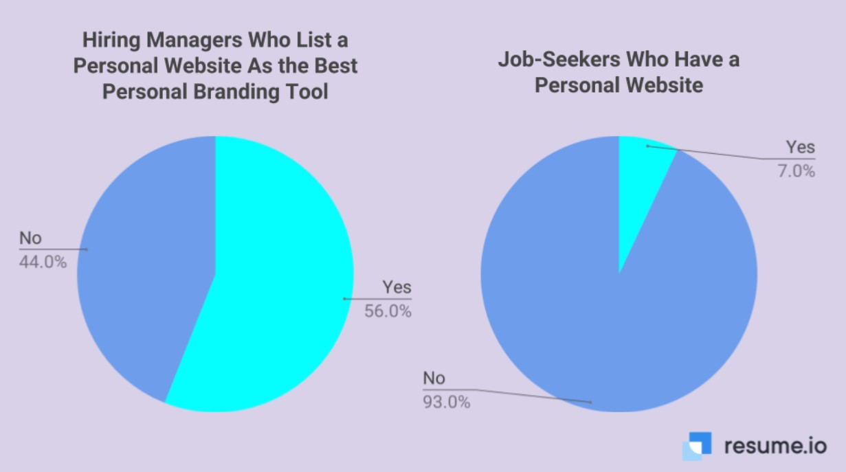 Job seekers who have a personal website