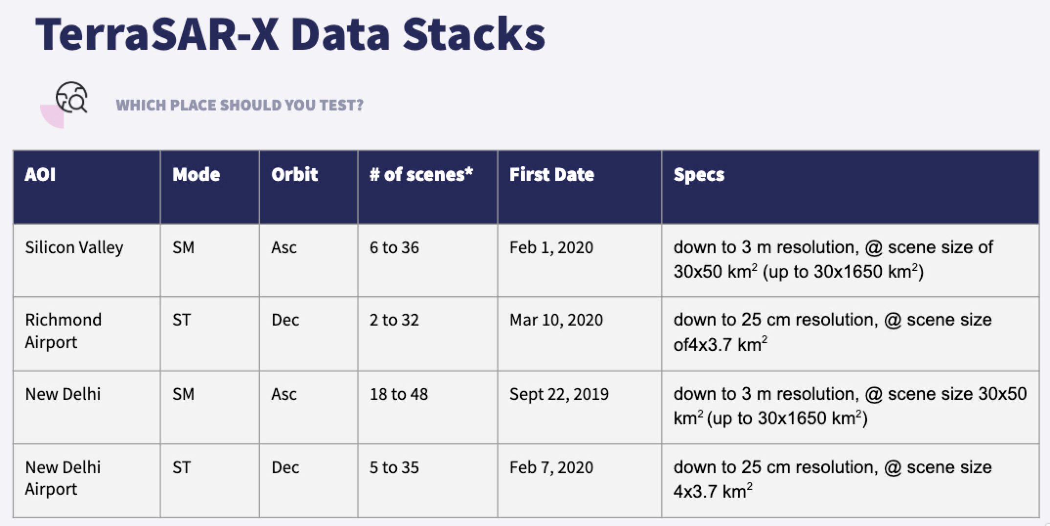Table of Available TerraSAR-X Sample Data Stacks