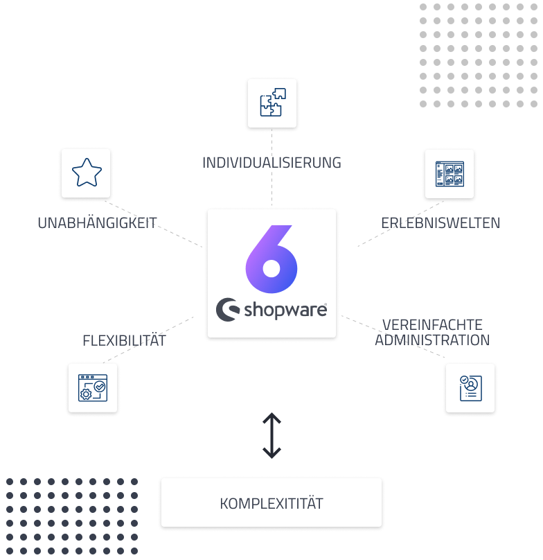 Das Shopware 6 Upgrade