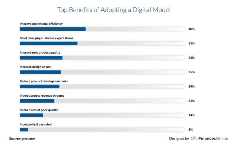 Bar chart showing the top benefits of adopting a digital model