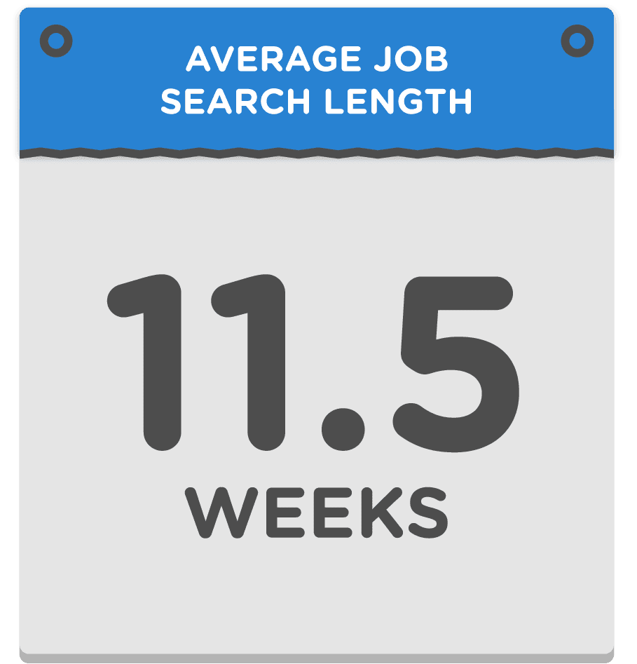 average job search length