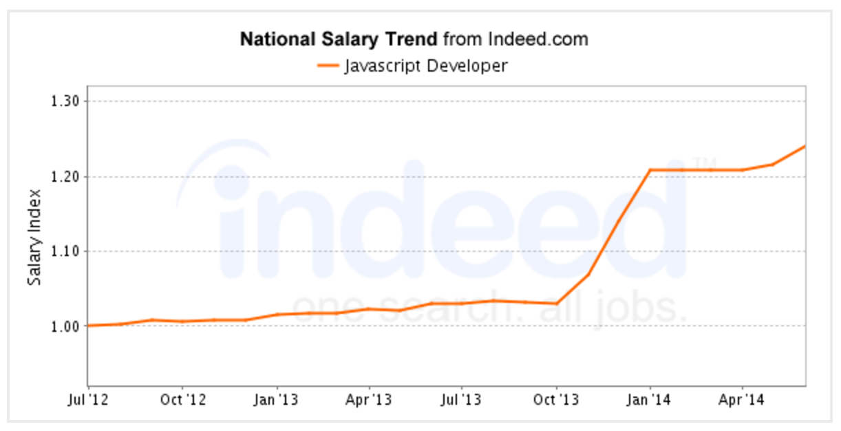 Salaries for JavaScript developers have gone up approximately 25% in the past four years.
