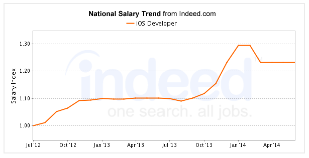 ios-developer-salary