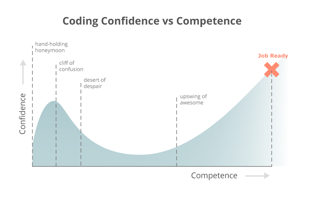 Scale of learning to code journey