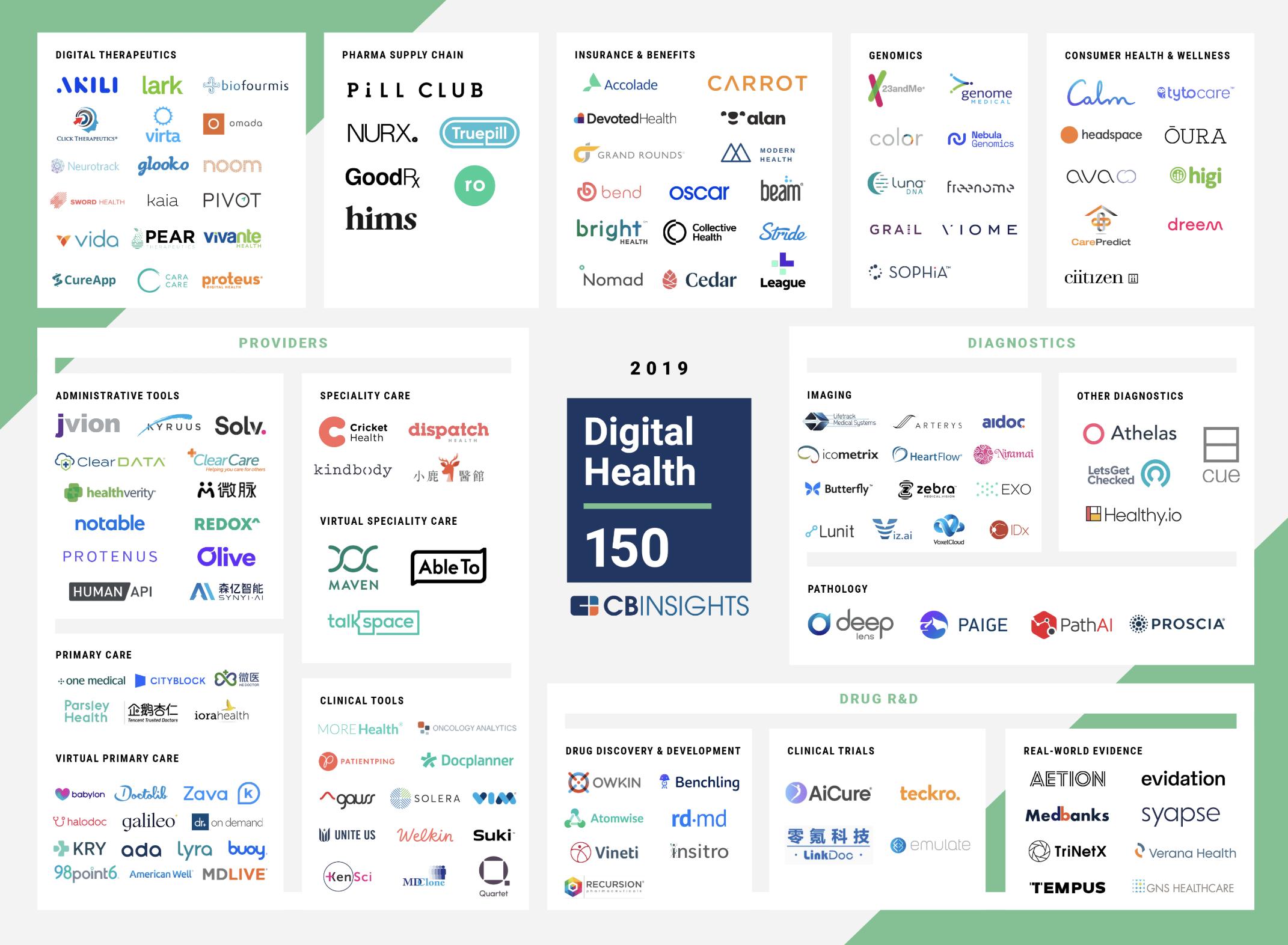 Viome Named to the 2019 CB Insights Digital Health 150, List of Most Innovative Digital Health Start