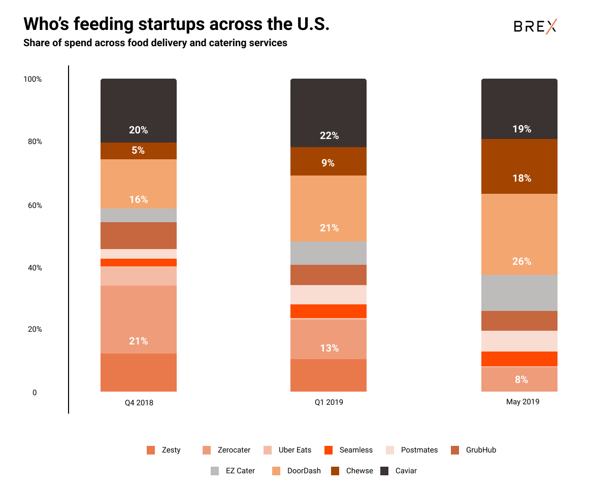 What food delivery services startups use in the U S  | Brex