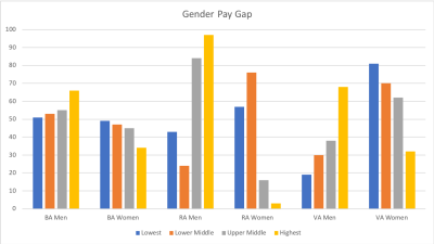 Airline Gender Pay Gap April 2017