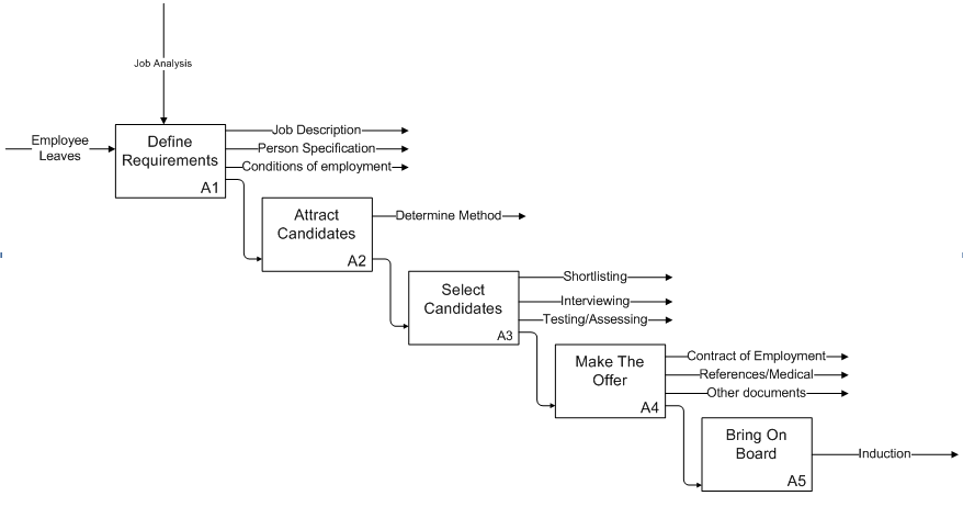 Recruitment Process from job analysis to job offer