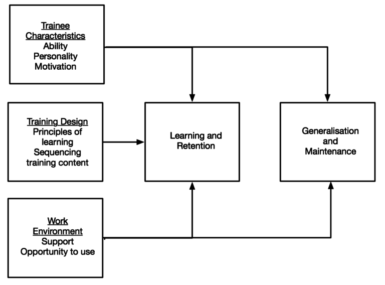 Factors affecting use of learning in the workplace