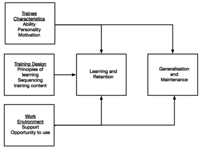 TT Factors-affecting-use-of-learning-in-teh-workplace-768x568