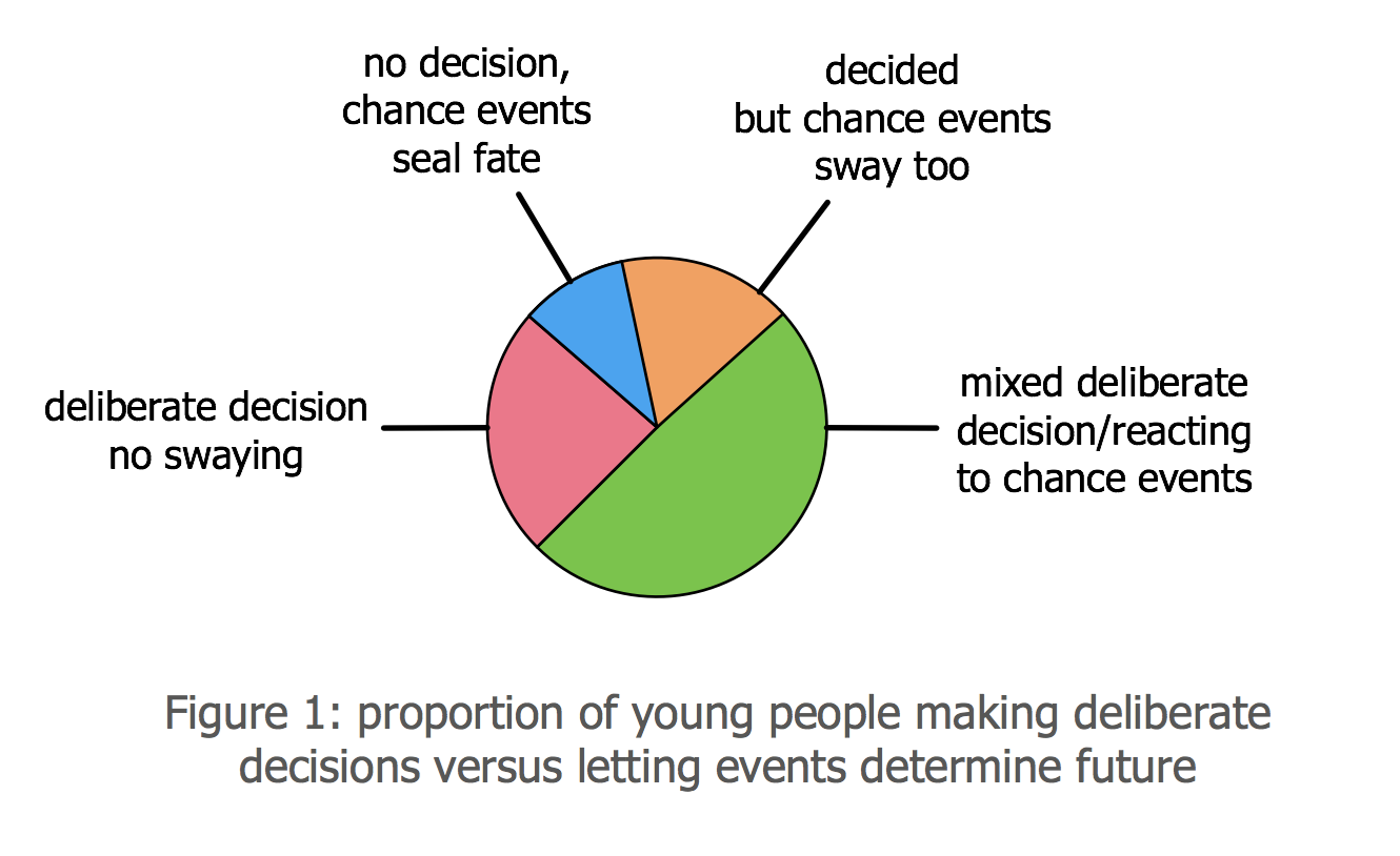 Proportion of young people by career decisiveness