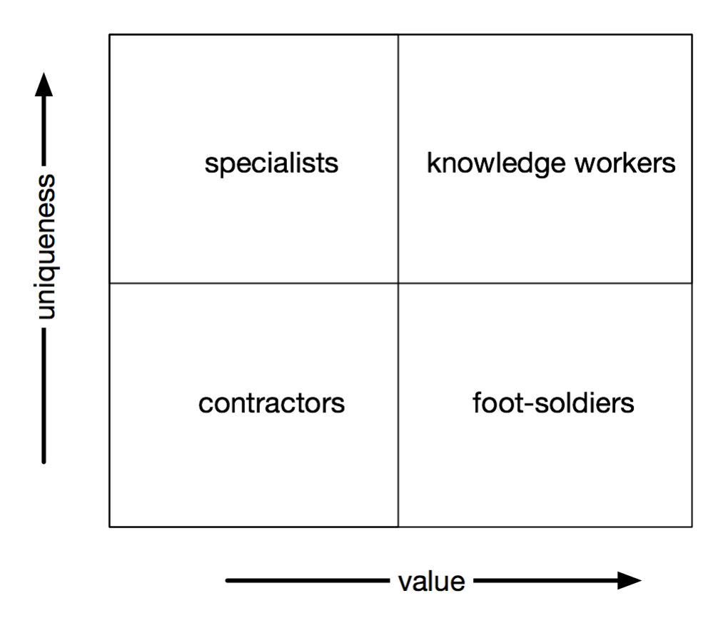 Footsoldiers and knowledge workers