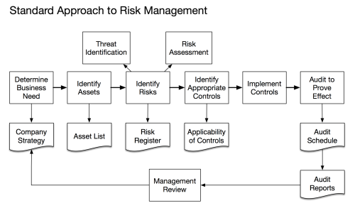 Standard Approach to Risk Management