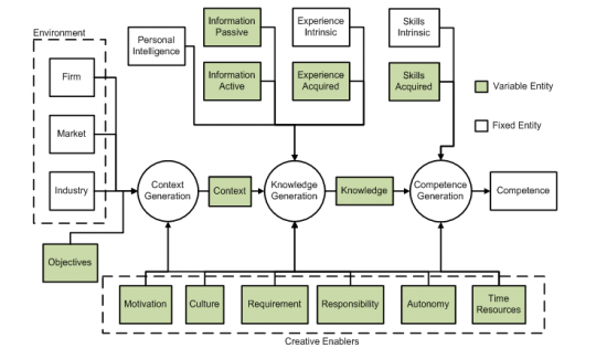Integrated Knowledge Management Model