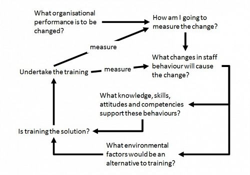 Thought processes in performance change