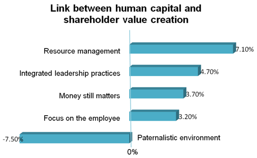 Link between human capital and shareholder value creation