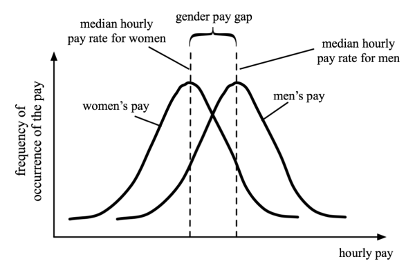 Gender Pay Gap Median Explanation