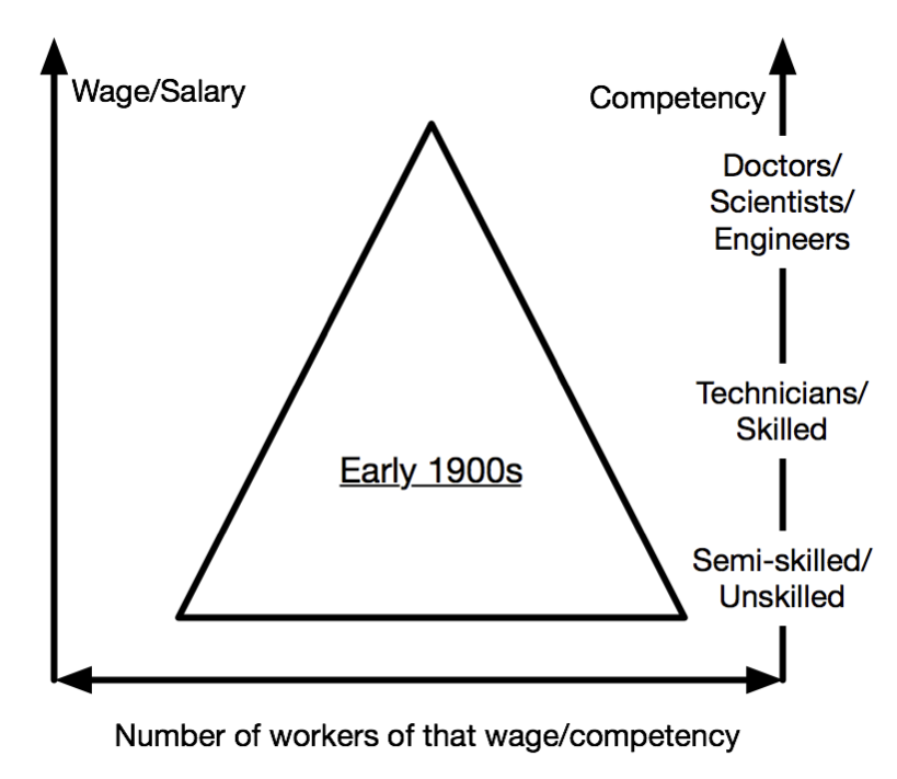 Early-1900s Labour Market