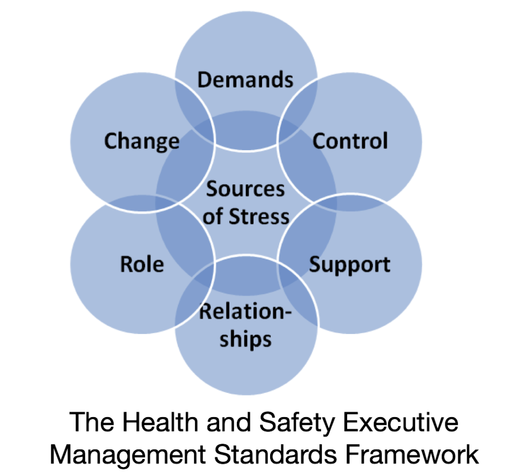 HSE-Management-Standards-Framework-1024x945