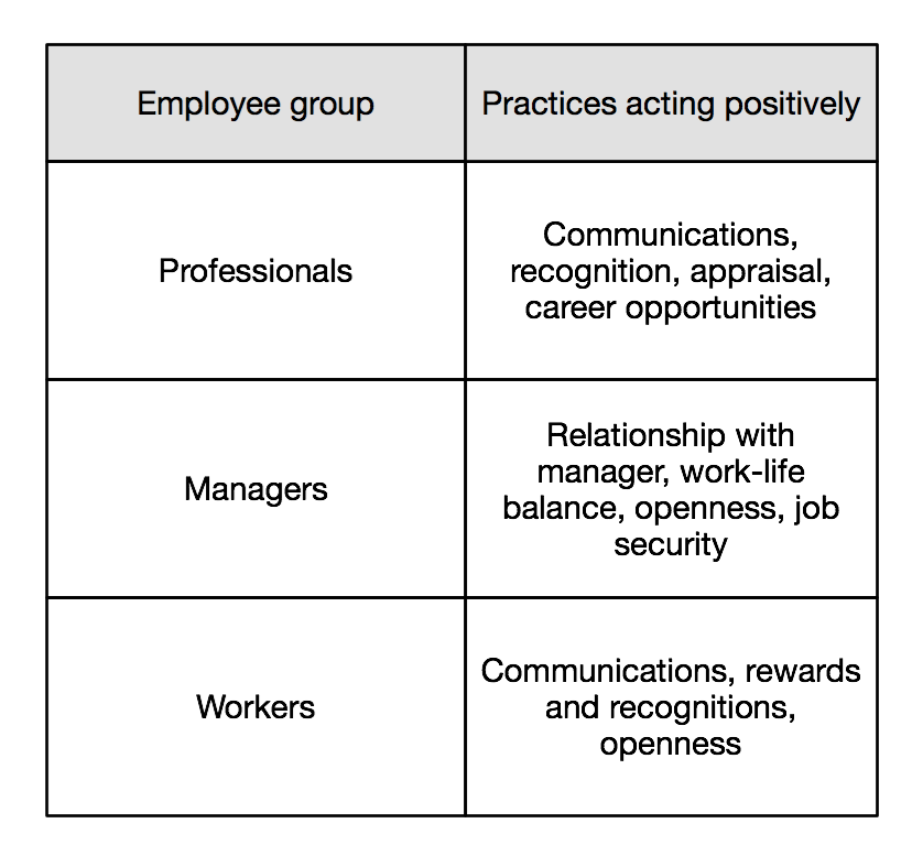 Practices valued by groups of employyes