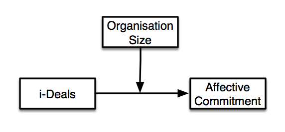 Moderating effect of org size