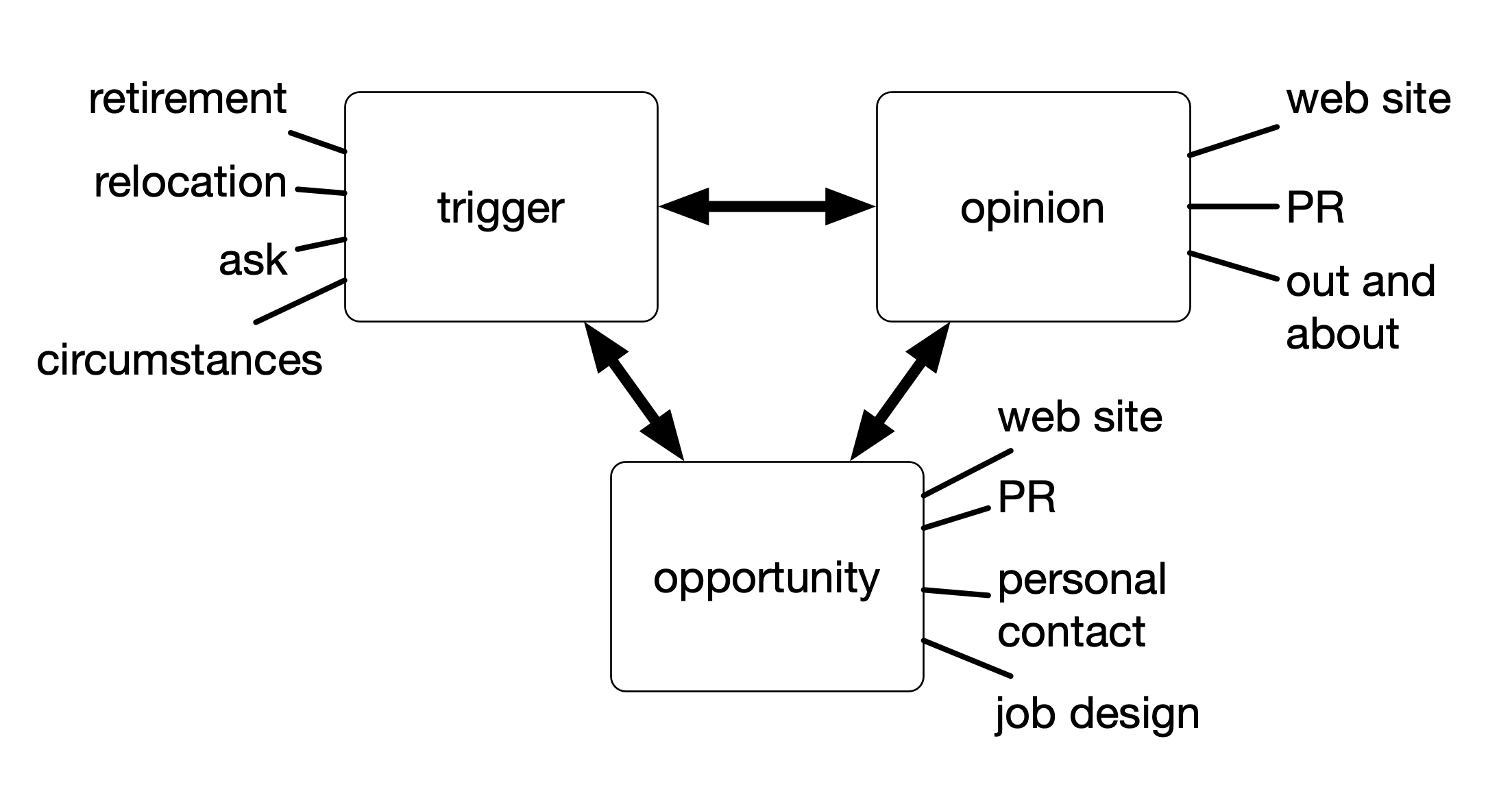 A three-step model for volunteer recruitment