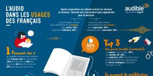 Étude : l'audio dans les usages des français