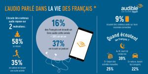 Etude - Les Français et l'audio: enjeux culturels et usages