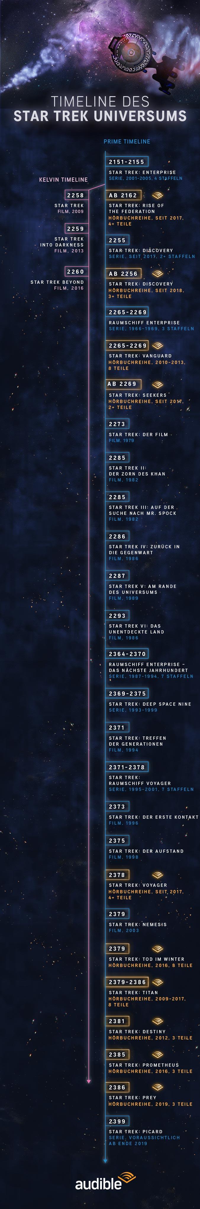 Star Trek Zeitstrahl