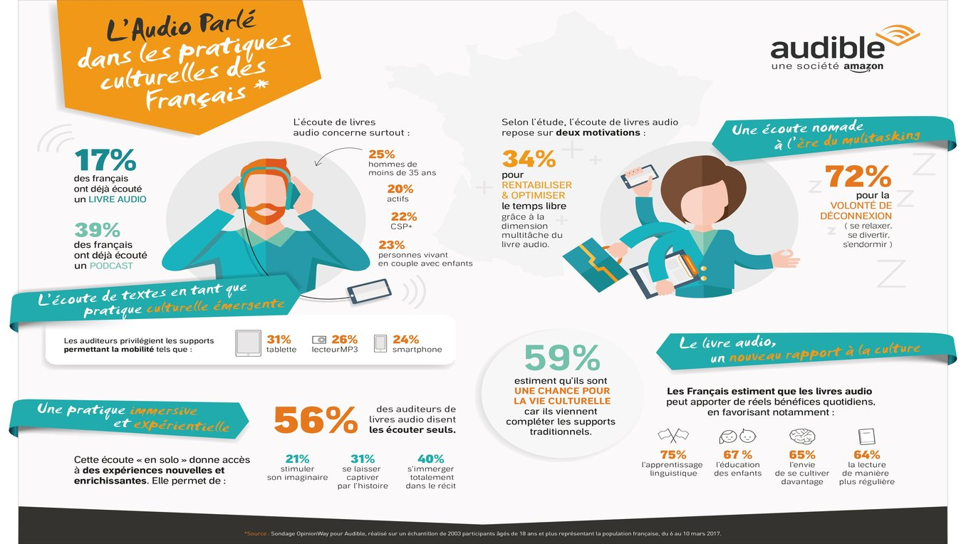 Infographie Livre Audio Audible Opinion Way