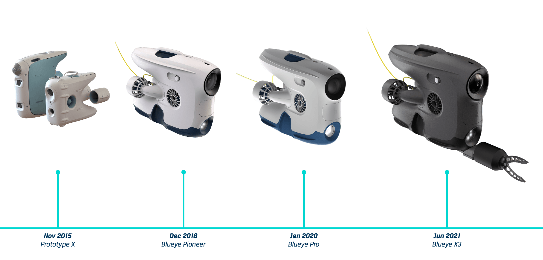 Timeline of Blueye models from PX to X3.