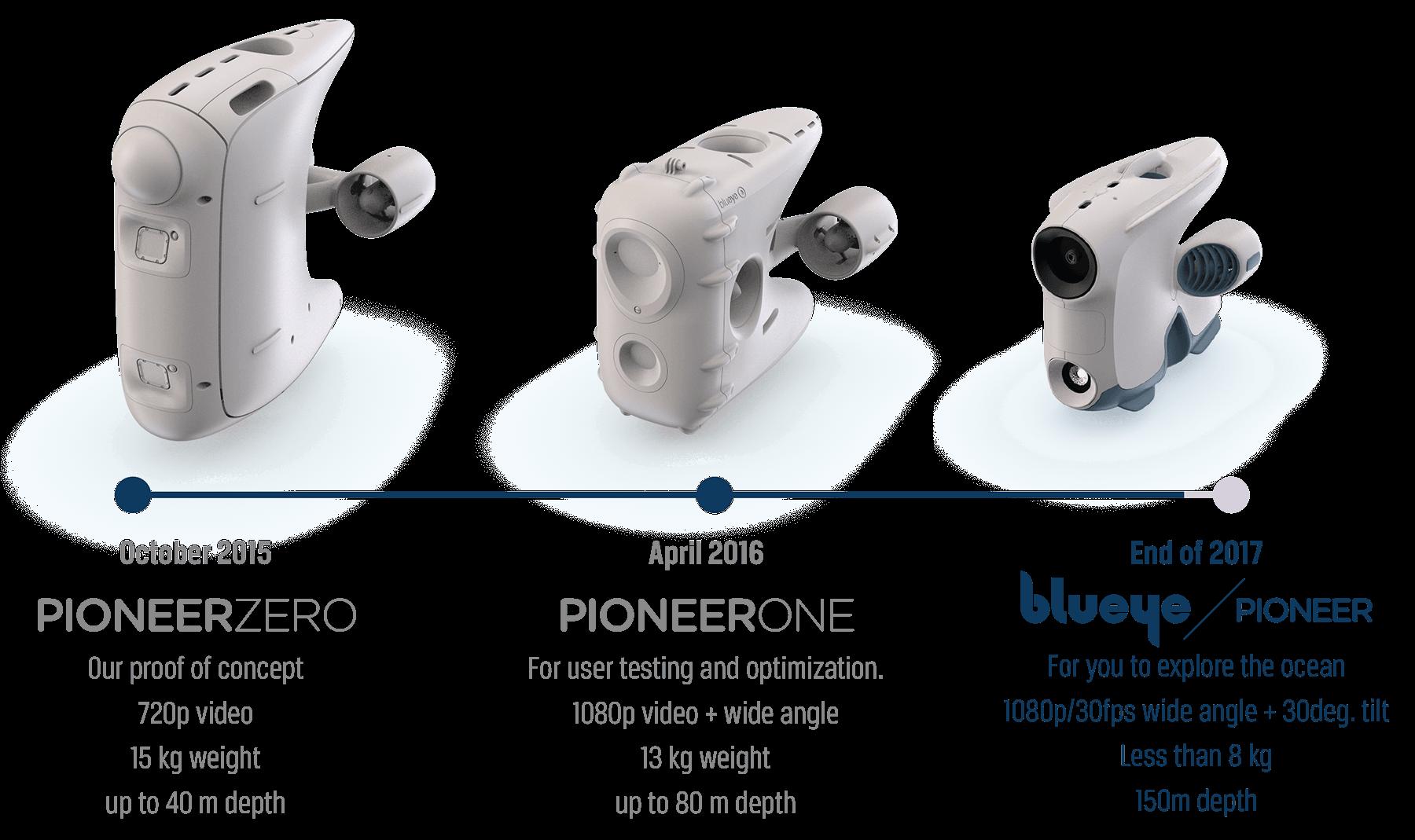 Illustrasjon som viser progresjonen til Pioneer undervannsdronen