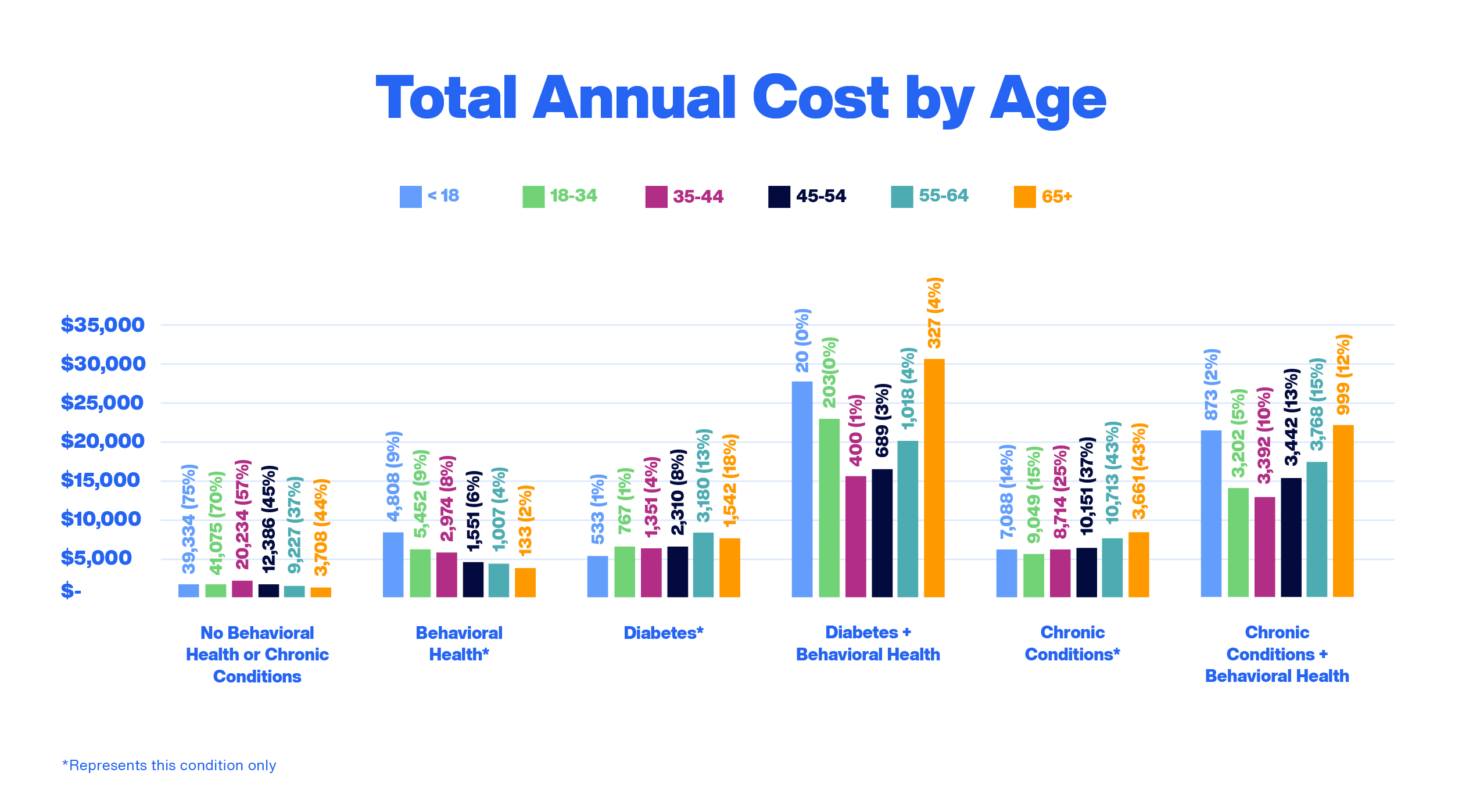 Total Annual Cost by Age- Image