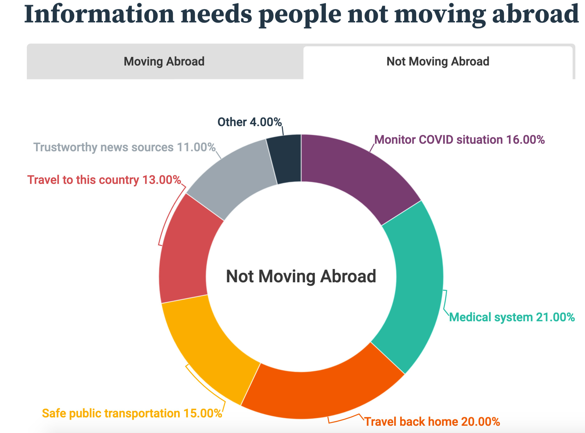 HousingAnywhere Information Need People Not Moving Abroad Survey September 2020