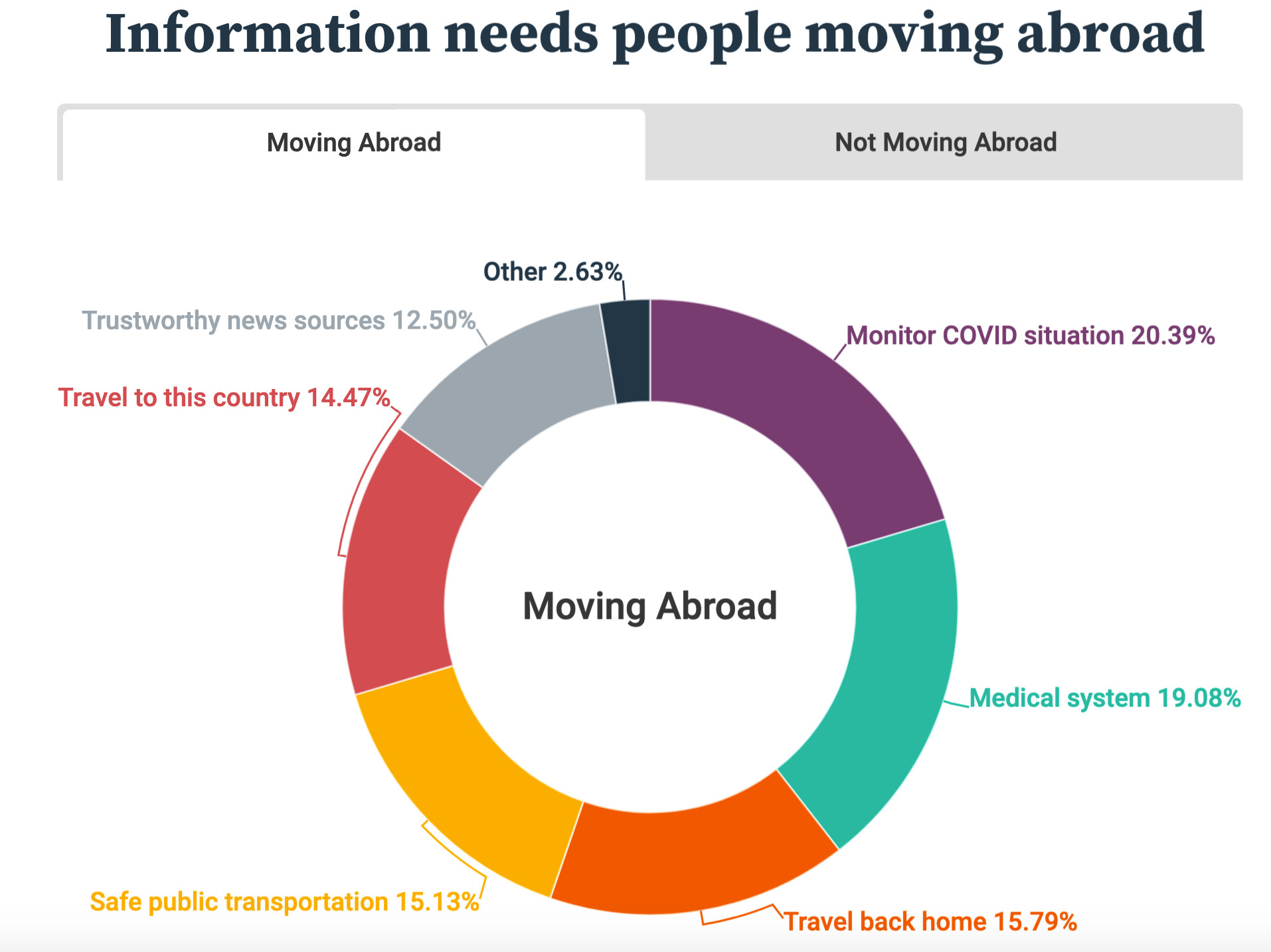 HousingAnywhere Information Need People Moving Abroad Survey September 2020