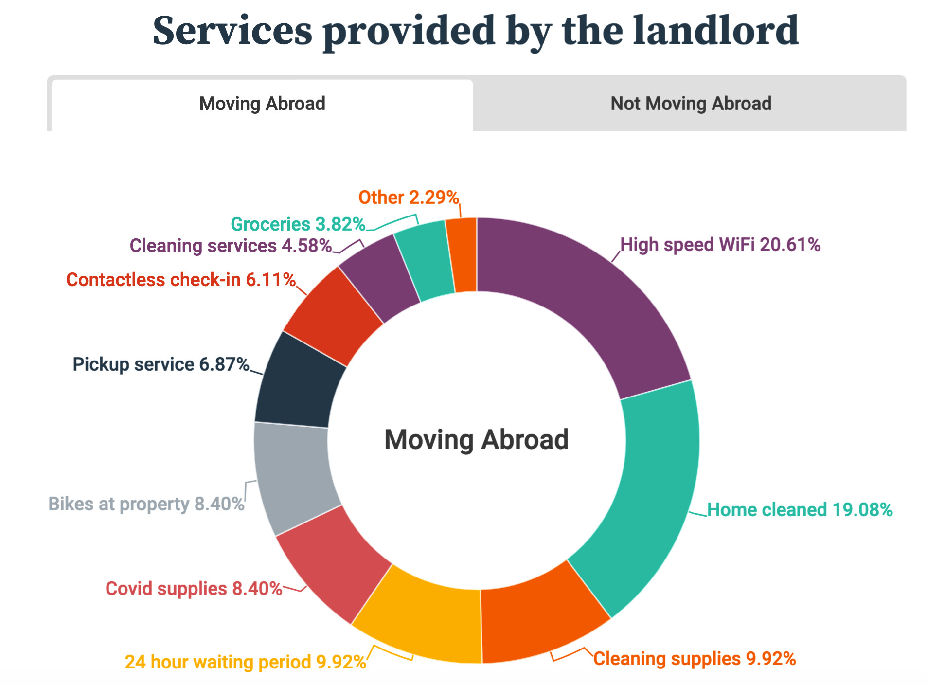 HousingAnywhere What Services Do You Want From Your Landlord Moving Abroad Survey September 2020