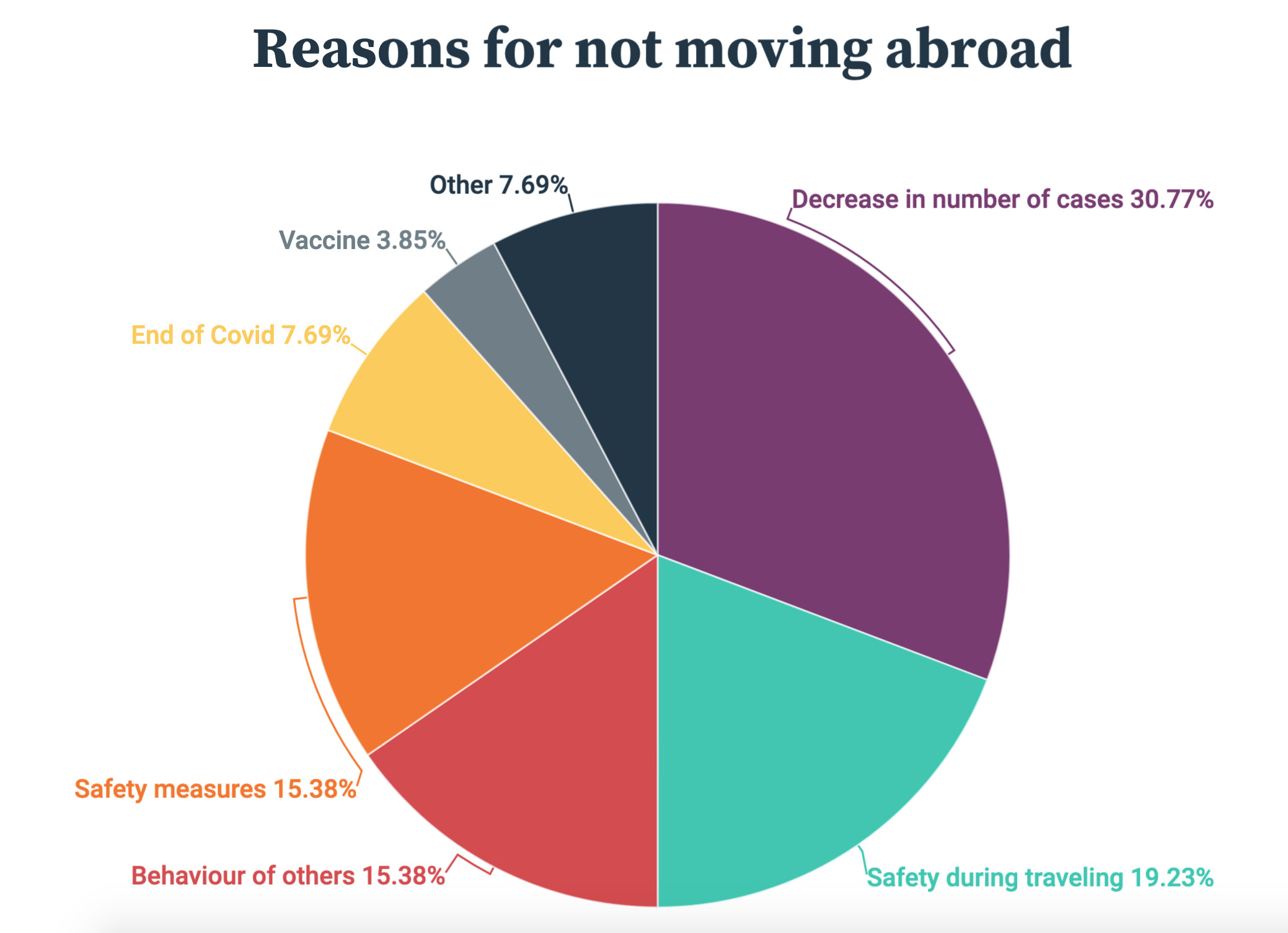 HousingAnywhere Information Reasons For Not Moving Abroad Survey September 2020