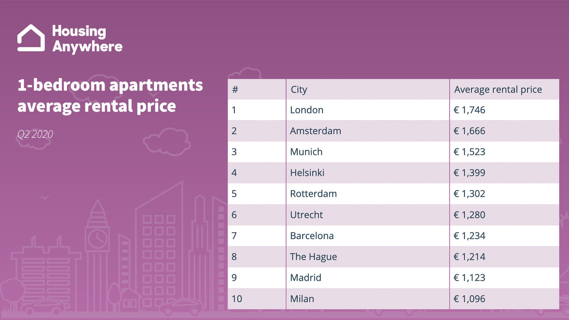 Average rent price apartments top 10 most expensive cities HousingAnywhere Rent Index Q2 2020