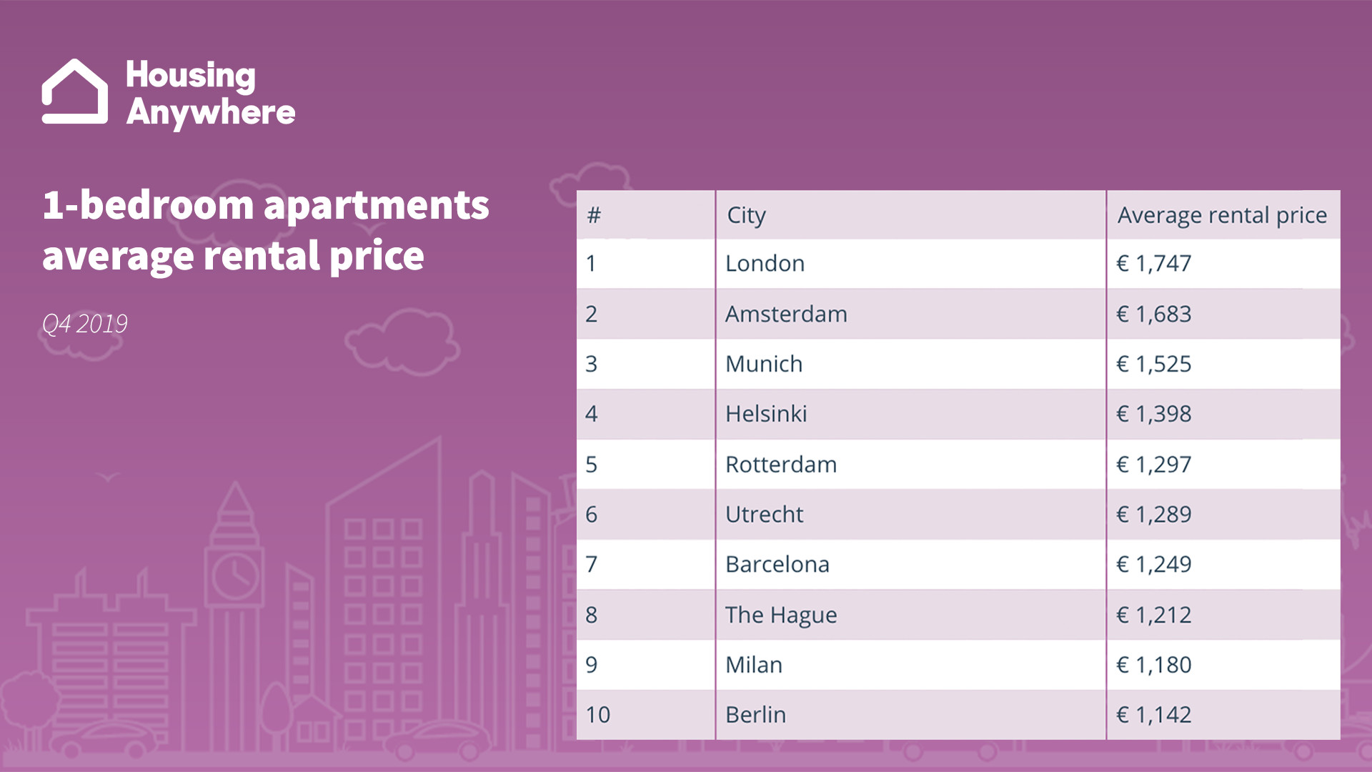 Average rental price apartments top 10 most expensive cities HousingAnywhere Rent Index Q4 2019