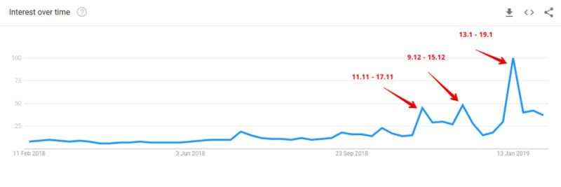 HousingAnywhere - Google Trends Brexit Search Result