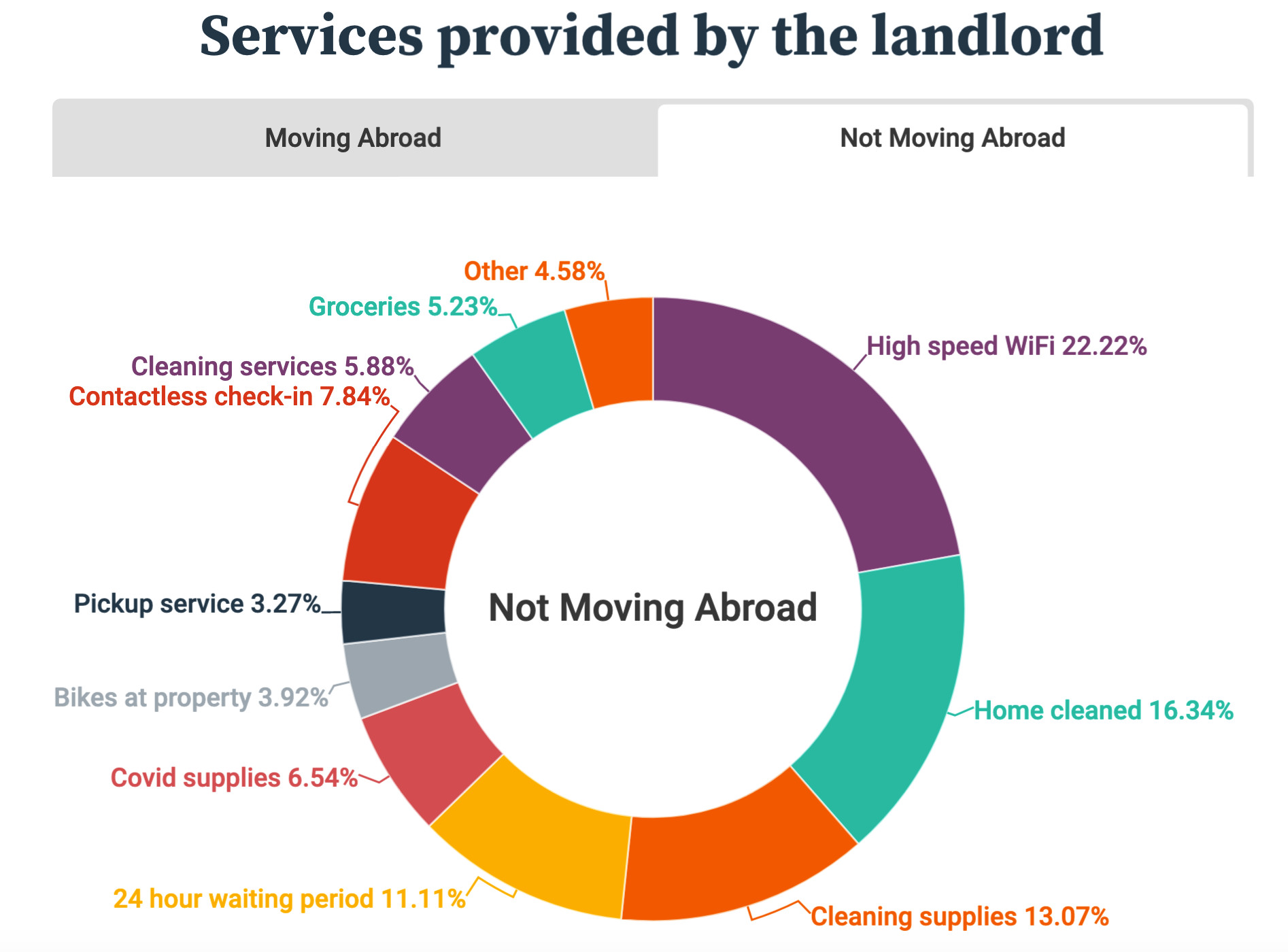 HousingAnywhere What Services Do You Want From Your Landlord Not Moving Abroad Survey September 2020