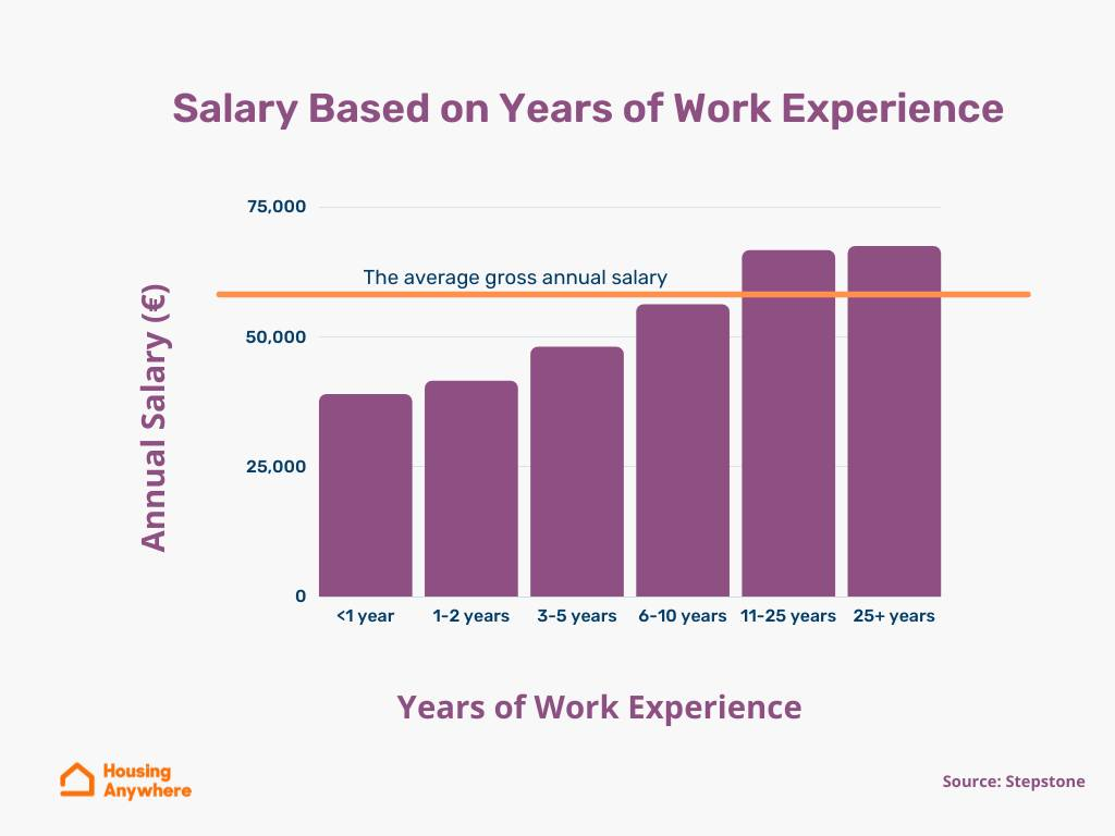 A Comprehensive Guide to Average Salaries in Germany 20