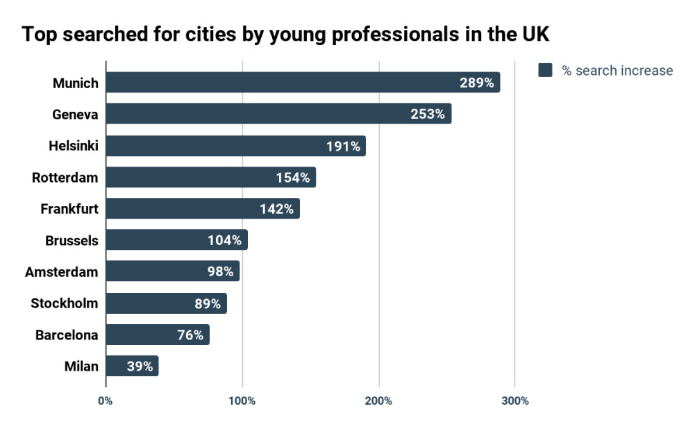 HousingAnywhere - Top Searched for Cities by Young Professionals in the UK