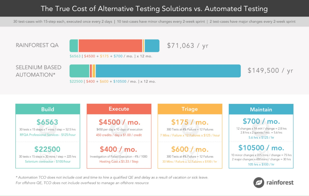 The True Cost of Automated Testing